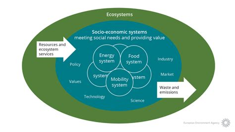 Landscape Services Definition Capital And Ecosystem Services European