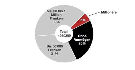 Geh 246 Ren Sie Zu Den 237 000 Million 228 Ren Im Land Datenblog