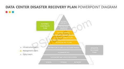 data center disaster recovery plan template free data center disaster recovery plan pslides