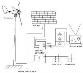 small and micro wind turbine 200w in alternative energy generators from electrical equipment