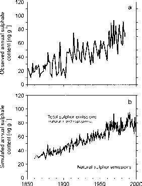 Climate Change Experiment Results by Results From Climate Change Prediction Experiments