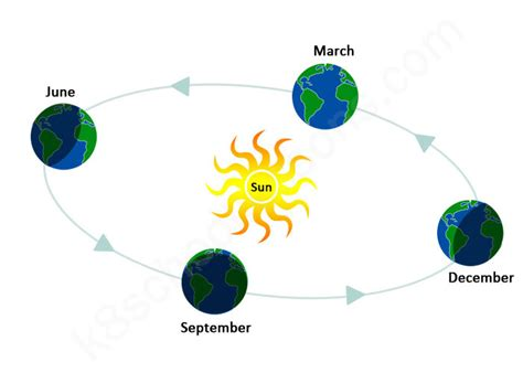 Seasons Diagram the changing seasons geography for the k8 school