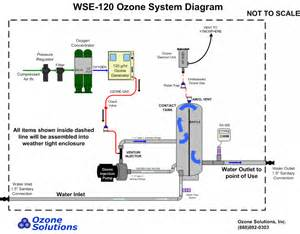 wse 120 enclosed ozone injection system ozonesolutions com