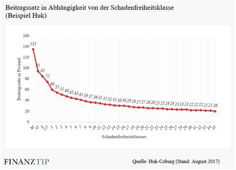 Autoversicherung Berechnen Huk by Wie Sinnvoll Sind Rabattschutz Rabattretter In Der Kfz