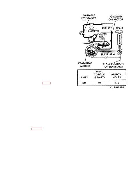 Figure 7 Lock Torque Test