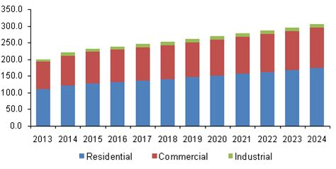 resilient flooring market share industry report 2024