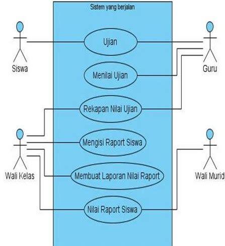 Cara Membuat Use Case Narative | diagram konteks nilai mahasiswa image collections how to