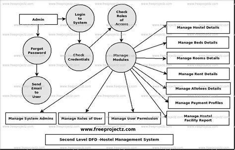 all uml diagrams for library management system pdf hostel management system dataflow diagram