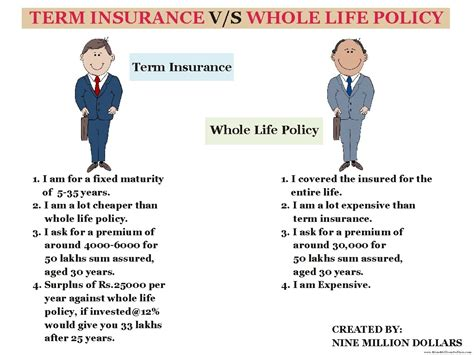 whole life policy 6 best images of whole life insurance rates chart term