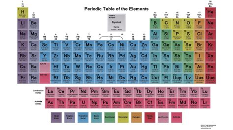 periodic table colored the 25 best colored periodic table ideas on