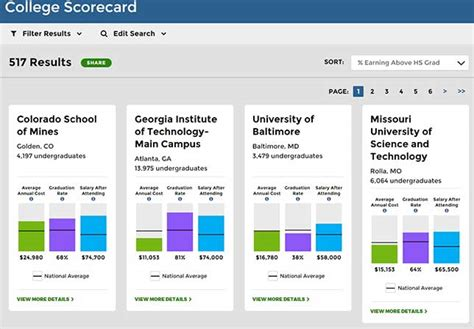 white house college scorecard white house gives up on grading colleges and universities cus technology