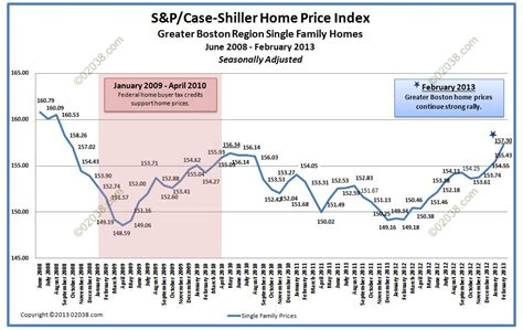s p shiller home prices charibas ga