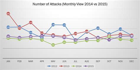 attack statistics 2015 cyber attacks statistics hackmageddon