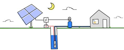 loss of water pressure in house with well how solar well pumps work 101 rps solar well pumps