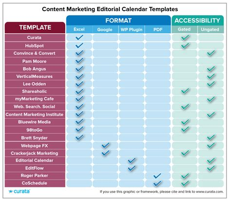 Editorial Calendar Templates For Content Marketing The Ultimate List Content Marketing Template