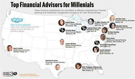 Financial Times Top Mba 2013 by Best Financial Advisors For Millenials