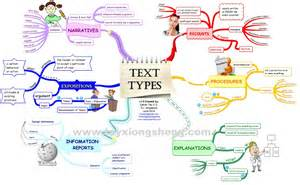 text types genres visual ly