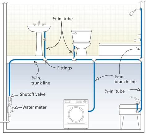 layout torrefação café plumbing save water and the pipe on pinterest