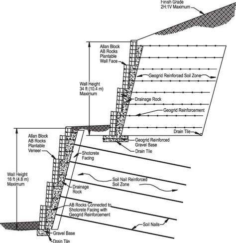 Retaining Wall Section by Technical Newsletter Issue 6 Retaining Walls And Fences