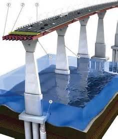 compression  tension forces    types  bridges beam arch suspension