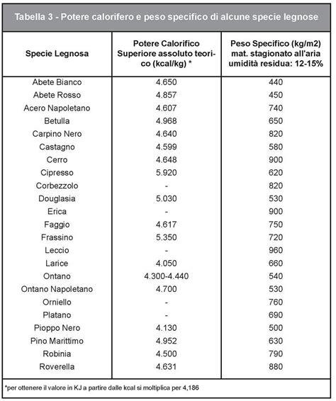 tavola pesi specifici tabelle resa calorifica e peso specifico legna da ardere