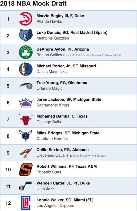 2018 nba mock draft 1 0 hardwood amino