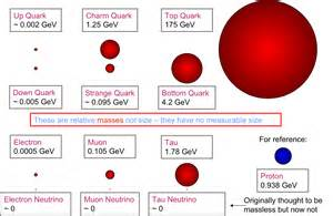 Density Of A Proton Here Is A Of The Relative Masses Of The
