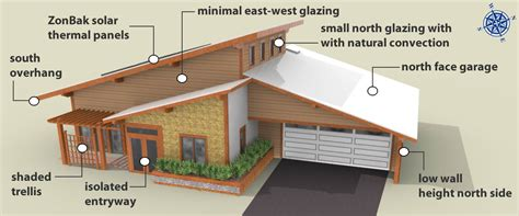 south facing passive solar house plans south facing passive solar house plans passive solar