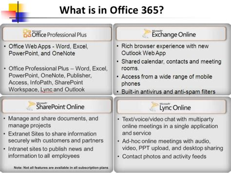 Office 365 Portal Features Microsoft Office 365 Presentation