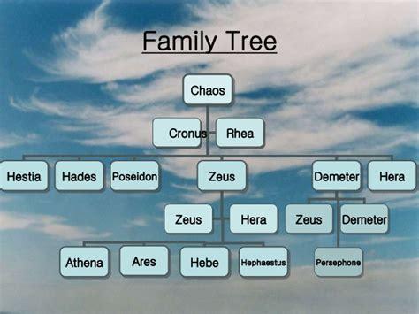 Hermes 5in1 638 5 family tree of gods
