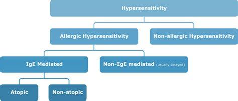 Reactions homework help assignment help immunology