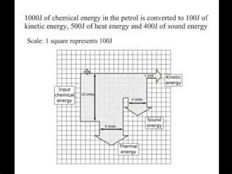 sankey diagram worksheet ks3 sankey diagrams ks3 images