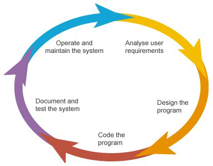 application design life cycle what is the software development life cycle sdlc