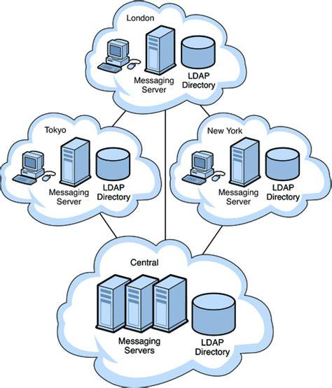 server topology diagram chapter 12 designing a messaging server topology sun java