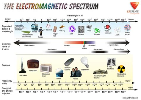 Electromagnetic L by Lj Create Stem Shop Teaching Resources Tes