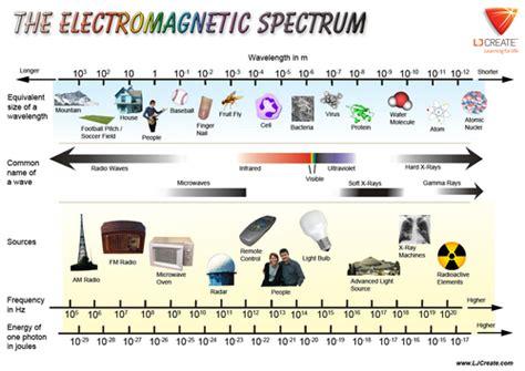Electromagnetic L lj create stem shop teaching resources tes