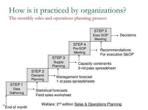 supply sop template sales operations planning process