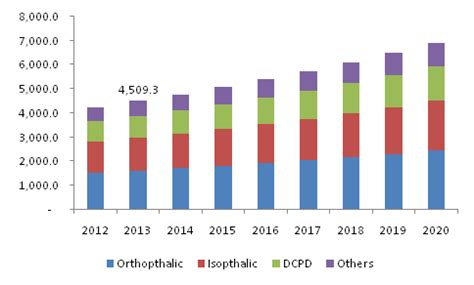 Plastik Cacahan Per Kg 2018 unsaturated polyester resin market size upr industry