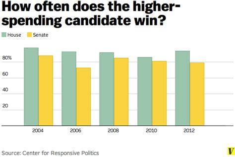 Money Wins Elections - 40 charts that explain money in politics vox