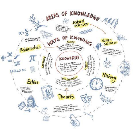 Ib Theory Of Knowledge Essay by Tok Ib Essay Rubric Essayhelp169 Web Fc2