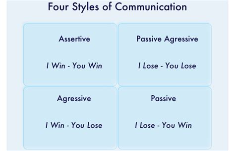 how to be more assertive for better communication