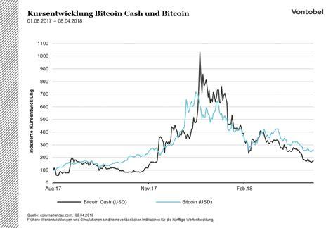 bitcoin zertifikat bitcoin cash mit gr 246 223 eren bl 246 cken zum erfolg vontobel
