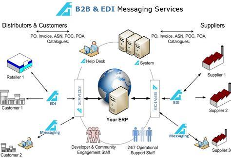 For Edi biztalk thoughts on b2b bam bas edi rosetta