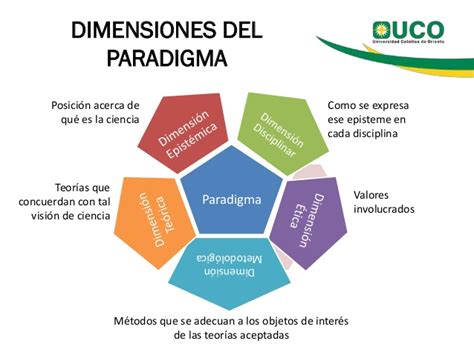 Modelo Curricular Holistico Los Paradigmas En La Investigaci 243 N Holistica E Investigacion Vr