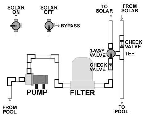 Solar Pool Heater Plumbing Diagram by Diy Solar Pool Heater Schematic Get Free Image About