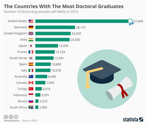 Number Of Mba Graduates Per Year In India by These Countries The Most Doctoral Graduates World