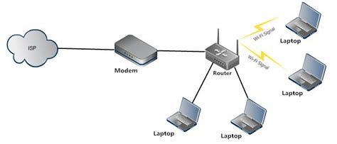 design a home network connected by an ethernet hub wireless access point vs router which one is right for you