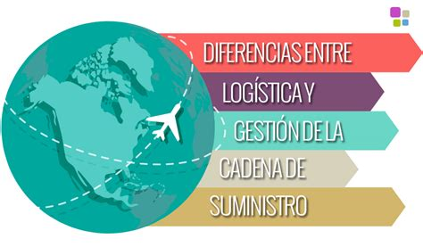administracion de cadena de suministro y logistica diferencias entre log 237 stica y gesti 243 n de la cadena de