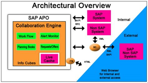 tutorial sap apo we have sap apo course instructors who have real time