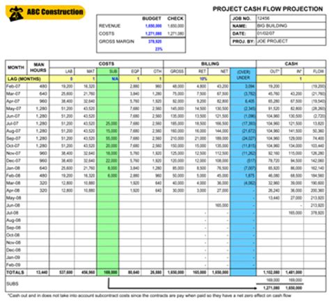 worksheet cash flow worksheet excel caytailoc free